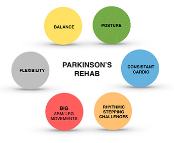 Parkinson's Disease - Profitless Physical Therapy